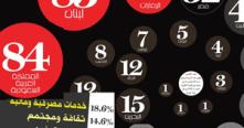 أكثر من 82 شخصية إماراتية على قائمة أقوى 500 شخصية عربية لعام 2013