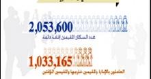 مركز دبي للإحصاء: معدل الزيادة الطبيعية لسكان دبي 1.3% خلال 2012