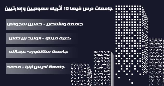 الجامعات التي درس فيها أثرى 10 سعوديين وإمارتيين