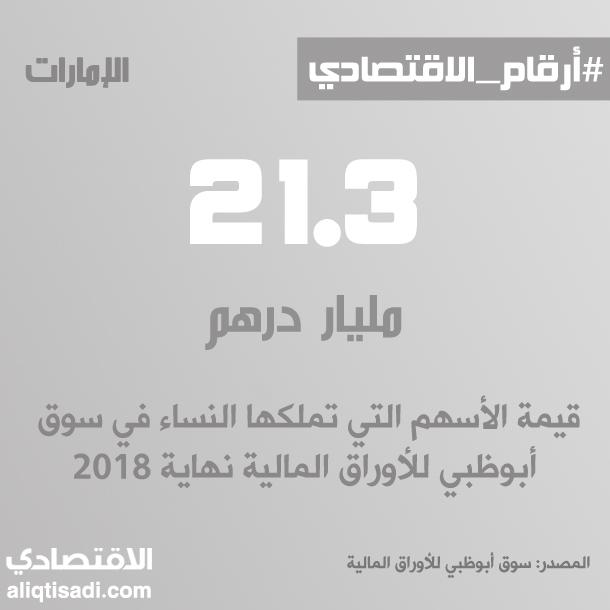 رقم: قيمة أسهم النساء في سوق أبوظبي للأوراق المالية نهاية 2018