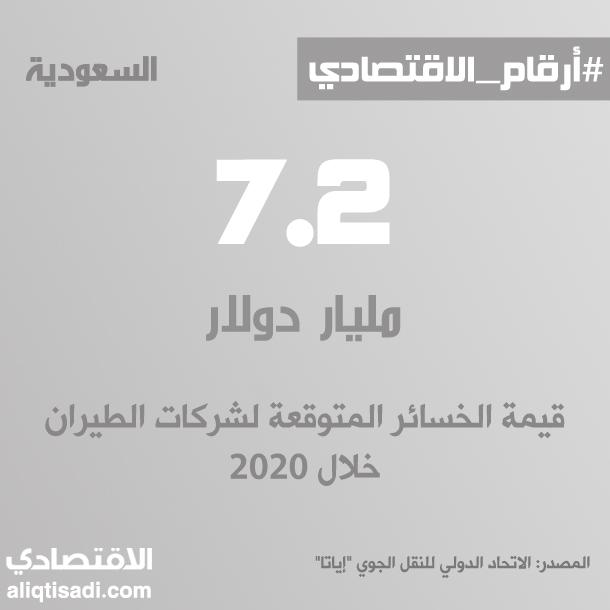 رقم: قيمة الخسائر المتوقعة لشركات الطيران خلال 2020