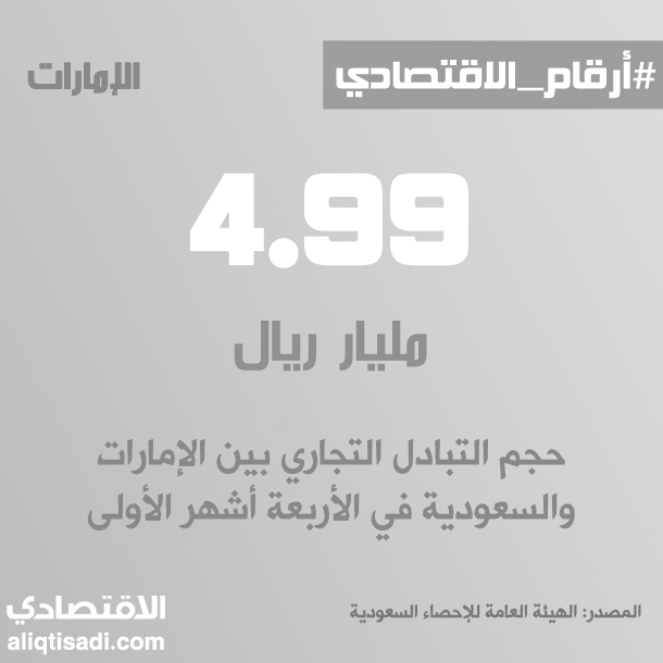 رقم: حجم التبادل التجاري بين الإمارات والسعودية في الأربعة أشهر الأولى