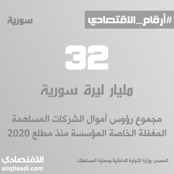 رقم: رؤوس أموال الشركات المساهمة المغفلة الخاصة المؤسسة خلال 2020