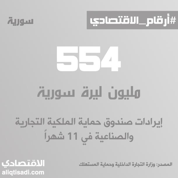 رقم: إيرادات صندوق حماية الملكية التجارية والصناعية في 11 شهراً