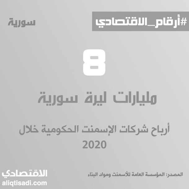 رقم: أرباح شركات الإسمنت الحكومية خلال 2020