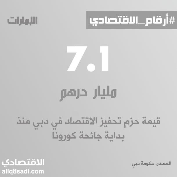 رقم: قيمة حزم التحفيز الاقتصادي في دبي منذ بداية جائحة كورونا
