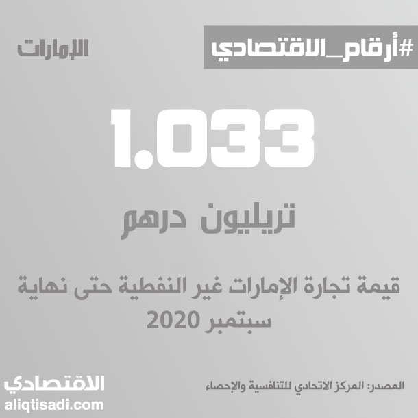 رقم: قيمة تجارة الإمارات غير النفطية حتى نهاية سبتمبر 2020