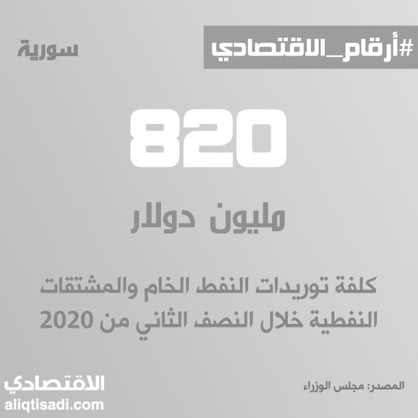 رقم: كلفة توريدات النفط الخام ومشتقاته خلال النصف الثاني من 2020