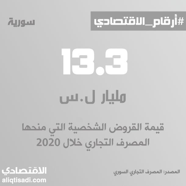 رقم: قيمة القروض الشخصية التي منحها المصرف التجاري خلال 2020