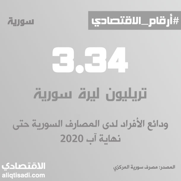 رقم: ودائع الأفراد لدى المصارف السورية حتى نهاية آب 2020
