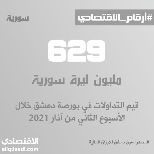 رقم: قيم تداولات بورصة دمشق خلال الأسبوع الثاني من آذار 2021