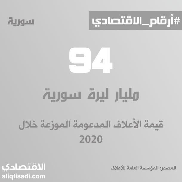 رقم: قيمة الأعلاف المدعومة الموزعة خلال 2020
