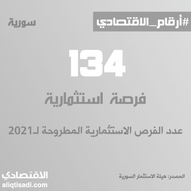 رقم: عدد الفرص الاستثمارية المطروحة لـ2021