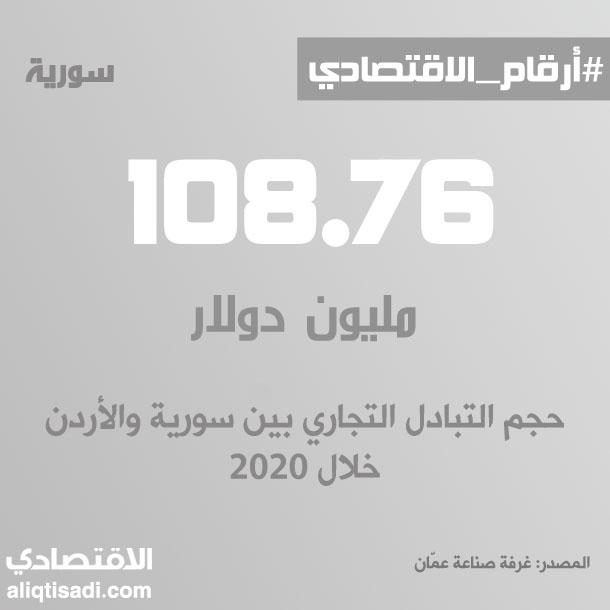 رقم: حجم التبادل التجاري بين سورية والأردن خلال 2020