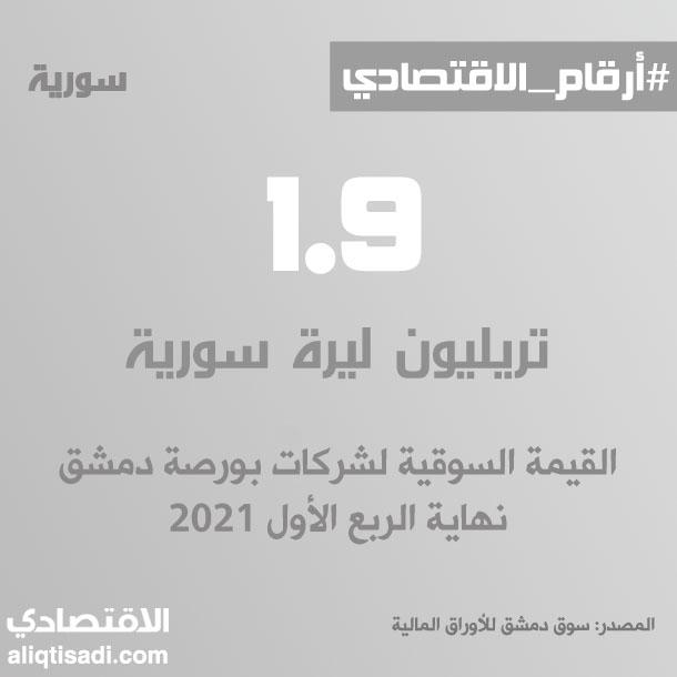 رقم: القيمة السوقية لشركات بورصة دمشق نهاية الربع الأول 2021