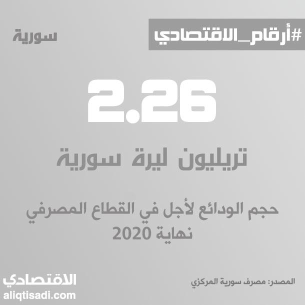 رقم: حجم الودائع لأجل في القطاع المصرفي نهاية 2020