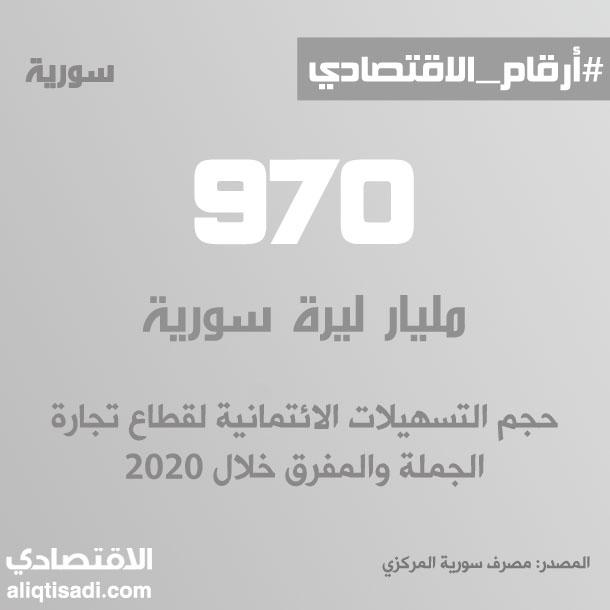 رقم: حجم التسهيلات الائتمانية لقطاع تجارة الجملة والمفرق خلال 2020