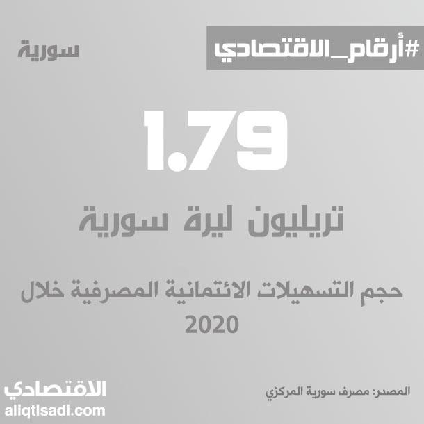 رقم: حجم التسهيلات الائتمانية المصرفية خلال 2020