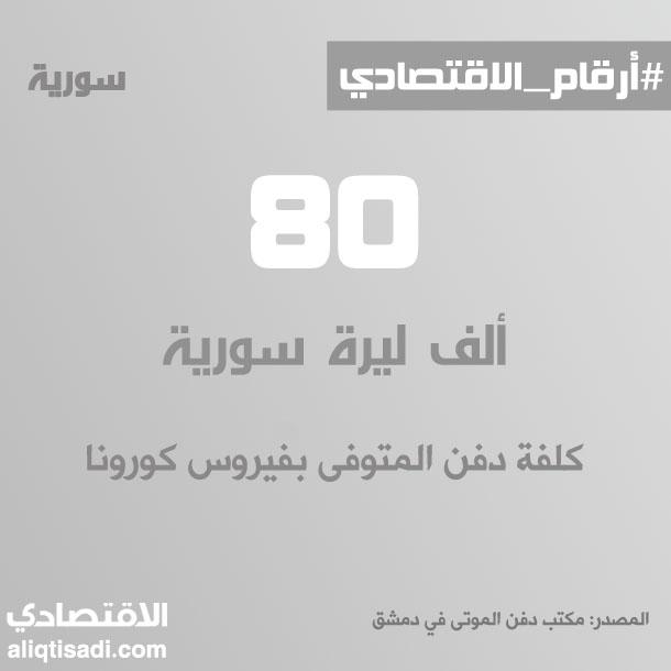 رقم: كلفة دفن المتوفى بكورونا في دمشق