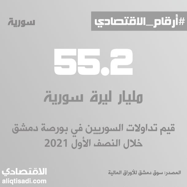 رقم: تداولات السوريين في بورصة دمشق خلال النصف الأول 2021