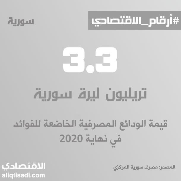 رقم: قيمة الودائع المصرفية الخاضعة للفوائد في نهاية 2020