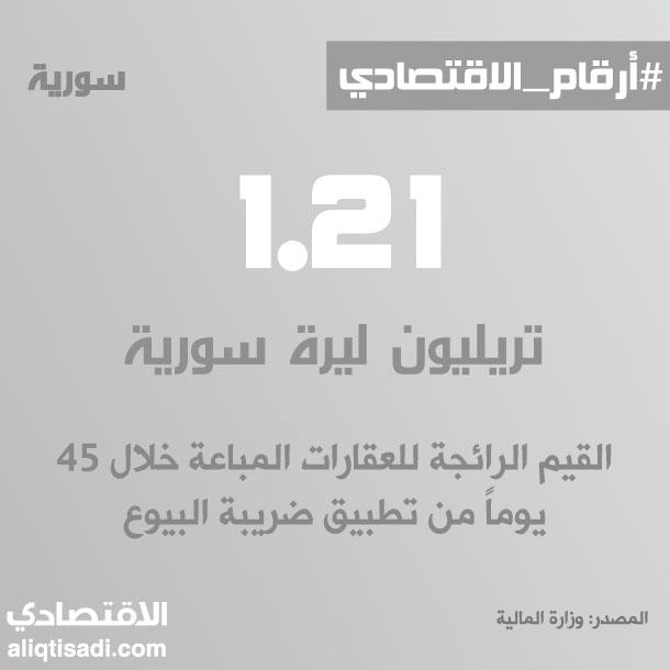 رقم: القيم الرائجة للعقارات المباعة خلال 45 يوماً من تطبيق الضريبة الجديدة على البيوع العقارية