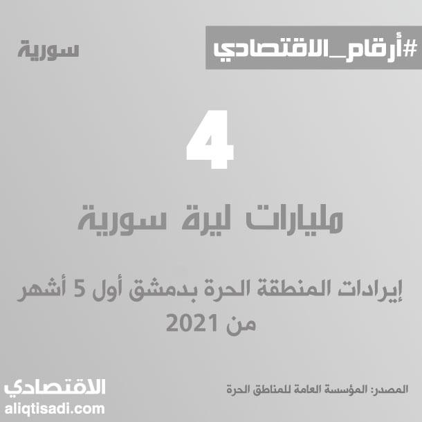 رقم: إيرادات المنطقة الحرة بدمشق أول 5 أشهر من 2021