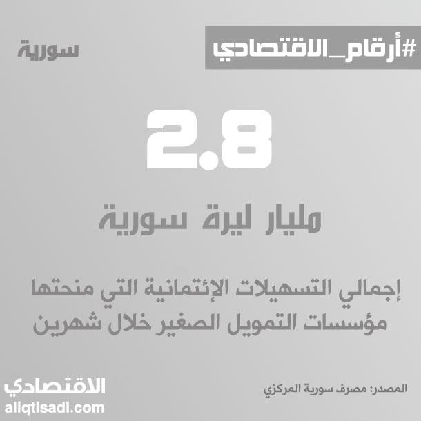 رقم: إجمالي تسهيلات مؤسسات التمويل الصغير خلال شهرين