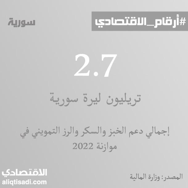 رقم: إجمالي دعم الخبز والسكر والرز التمويني في موازنة 2022